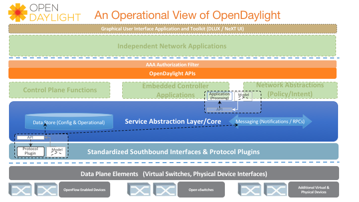 Operational View of OpenDaylight Diagram