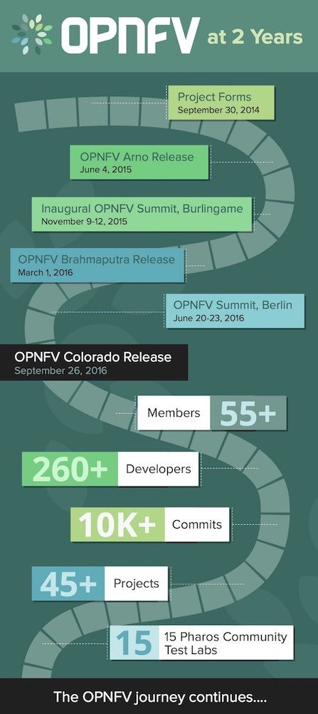 OPNFV 2 Years Infographic