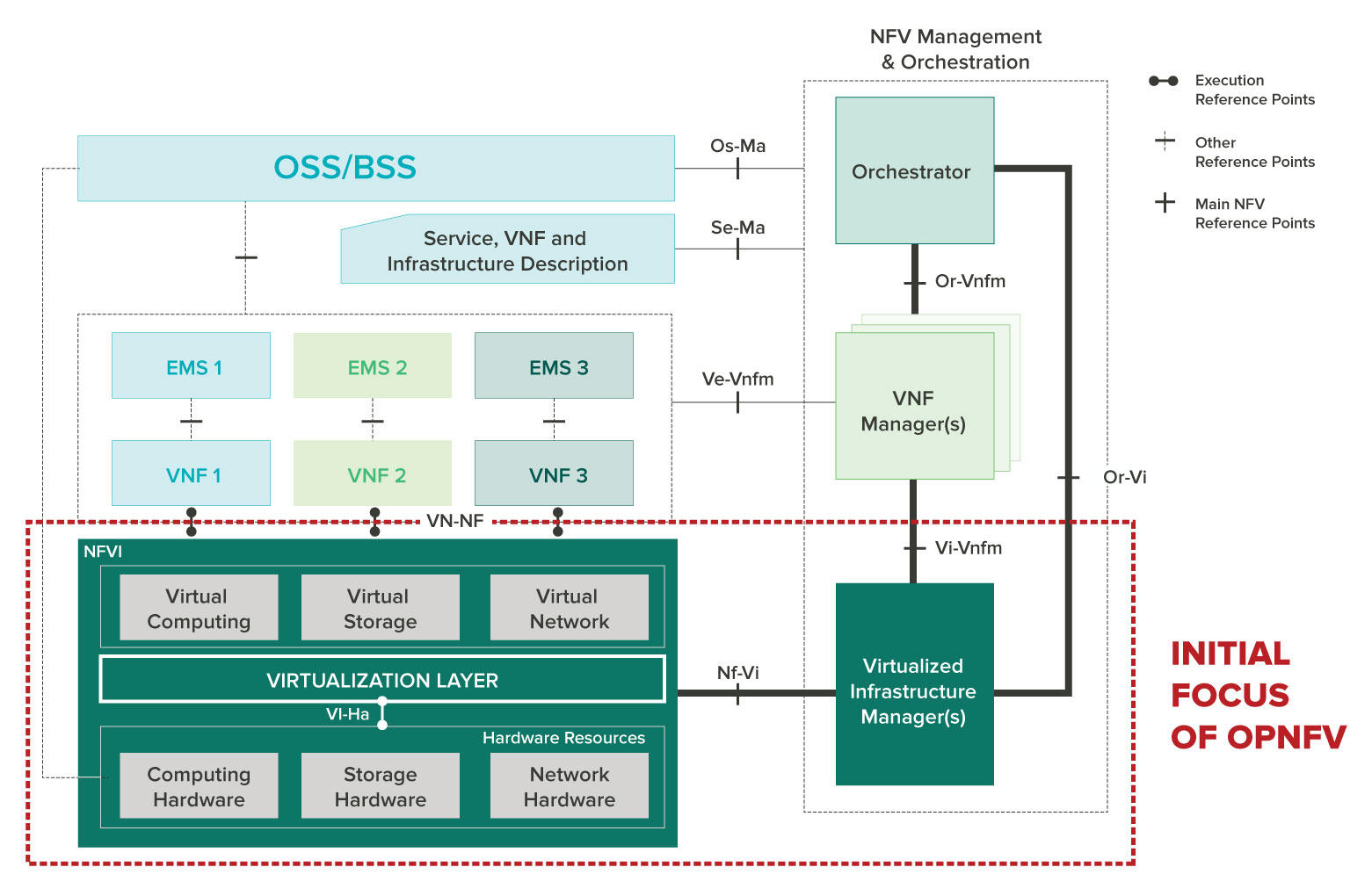 NFV Architecture Framework indicating OPNFV scope (in red)