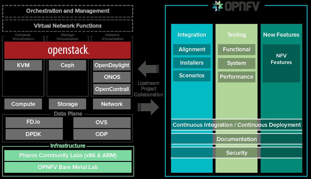 OpenStack OPNFV Diagram
