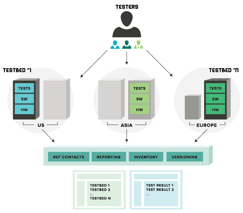 OPNFV Testbed Diagram