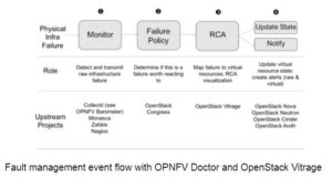Blog Archives - Page 3 of 9 - OPNFV